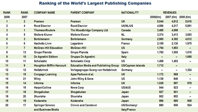 Global Publishers Rankings