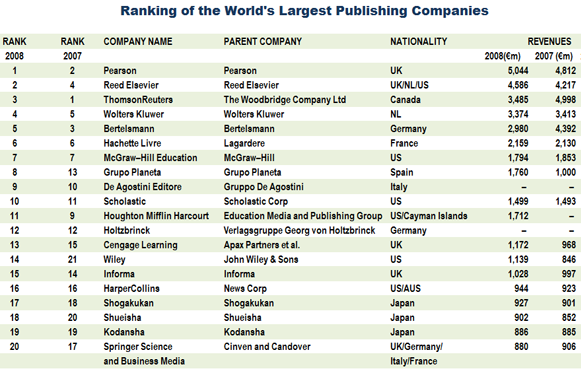global publisher rankings