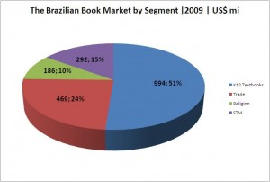 Brazilian book production