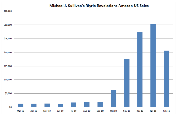 Michael J Sullivan Amazon Sales