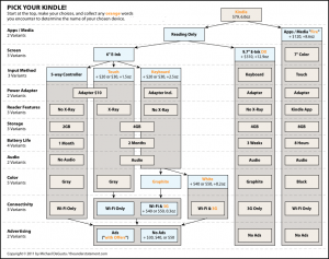 Pick Your Kindle Flowchart