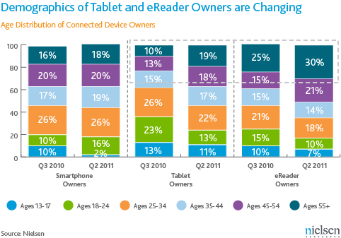 Nielsen Tablet and e-reader demographics