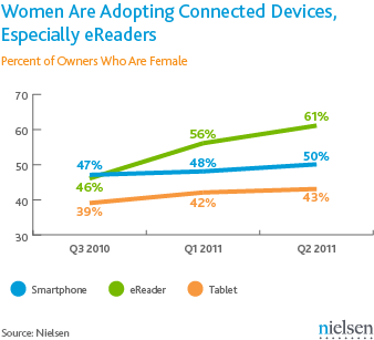 Nielsen Women device owners