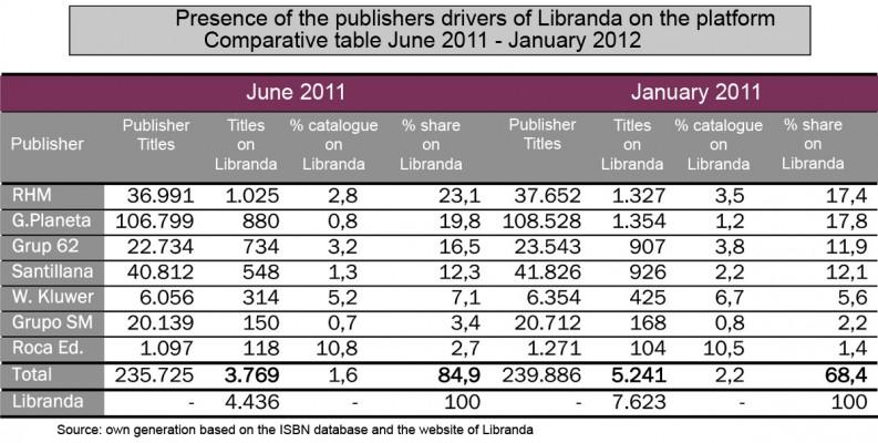 La produccin espaola de libros digitales y su distribucin y vent