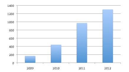 Chart: Nathan Bransford