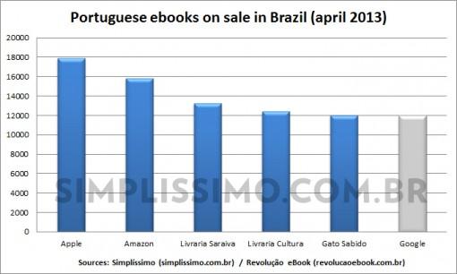 ebooks-por-livraria-eng
