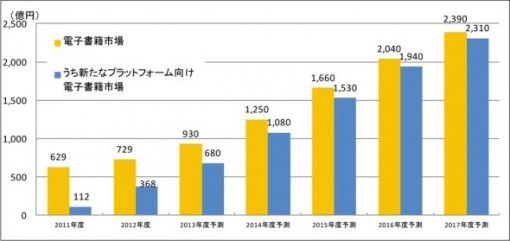 Japan's Ebook Market