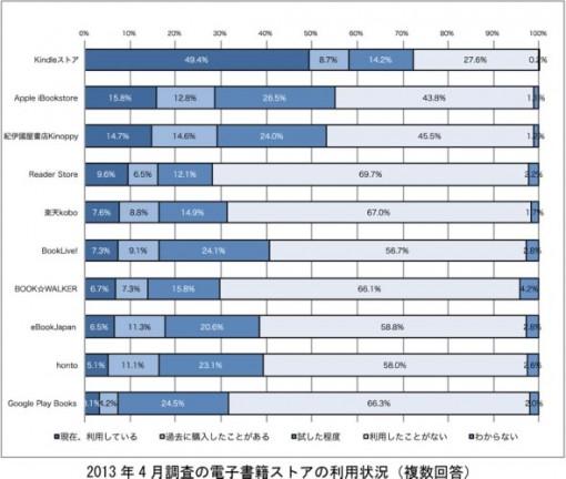 OnDeck 2013 Ebook Survey Japan