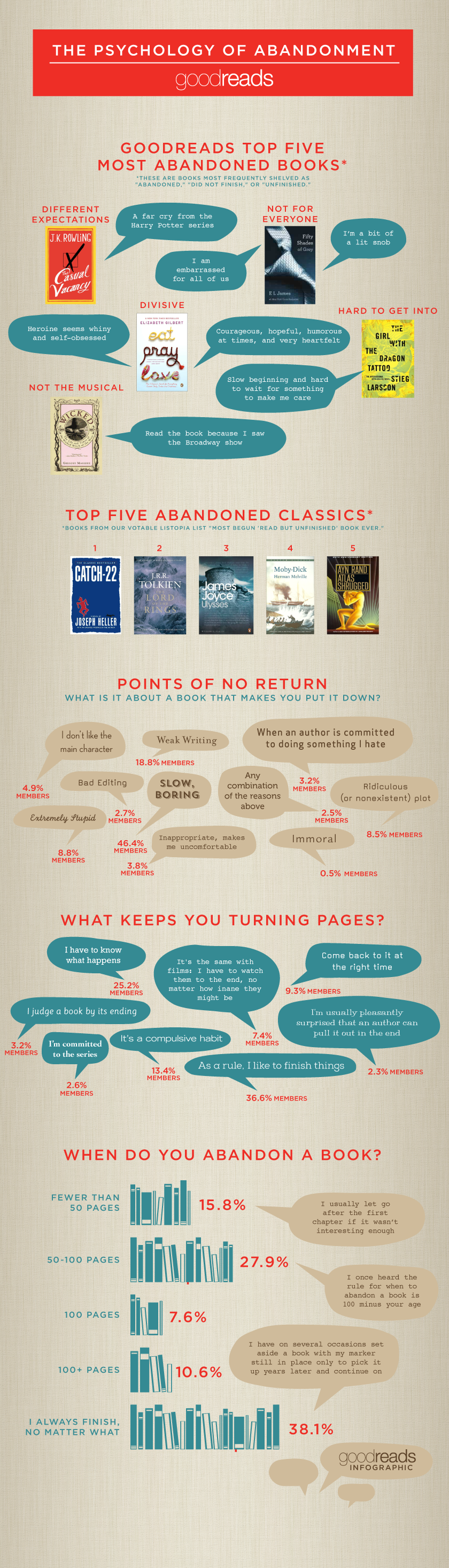 Infographic by Goodreads