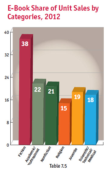 From Bowker Market Research's 2013 Annual Review: eBook Share of Unit Sales by Categories, 2012
