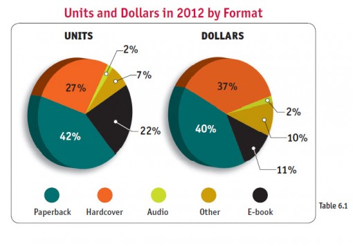 Bowker Market Research: 2013 Demographics and Buying Behaviors Annual Review