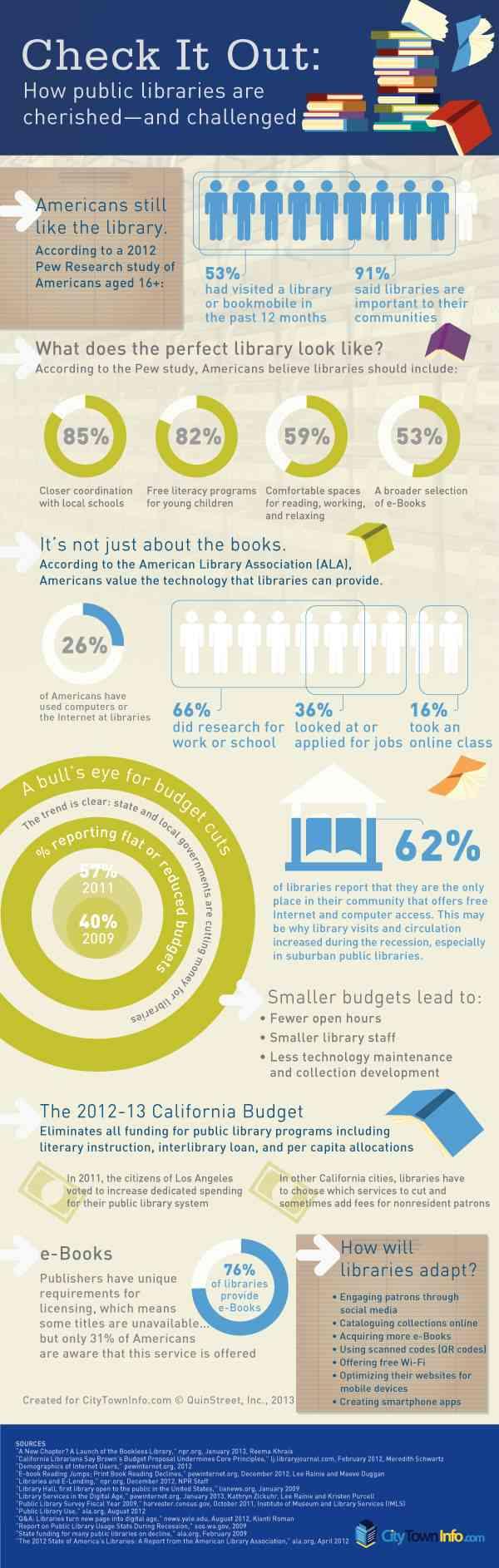 Public-Libraries