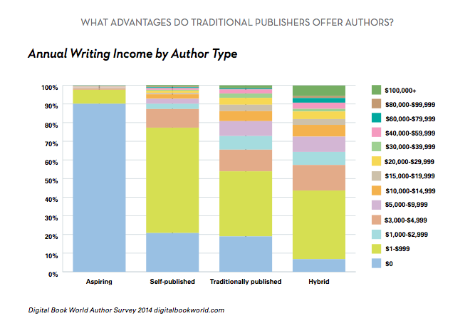 How Much Do Writers Earn Less Than You Think Publishing