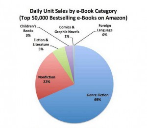 "From AuthorEarnings.com, ""The 50k Report"""