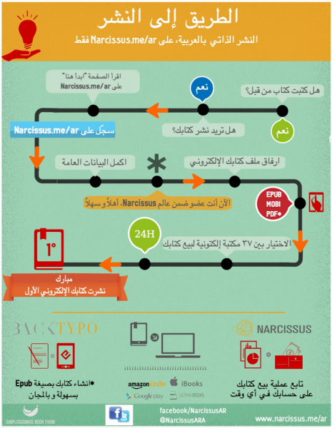 Self-publishing guide in Arabic