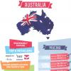 Australian Ebook stats