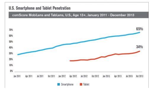 Smartphone and Tablet Penetration