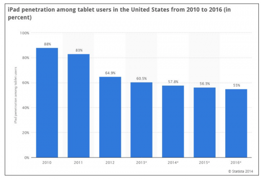 iPad Penetration