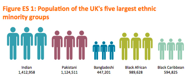 "Statistics from ""A Portrait of Modern Britain,"" a report released by Policy Exchange, a research institute based in London"
