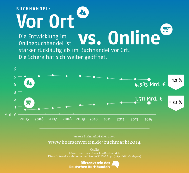 boersenverein_2014_germany_booksales_infographic