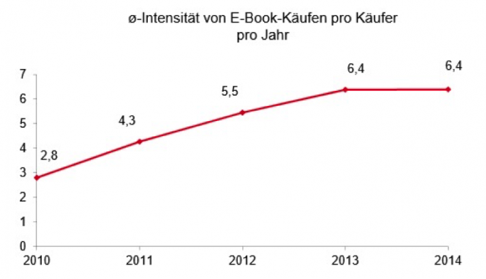 Average number of ebooks purchased per individual book buyer in Germany