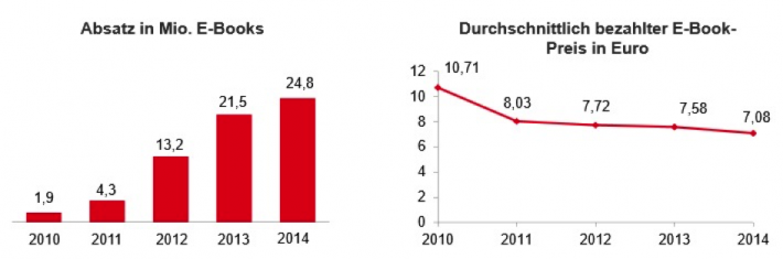 Left: Ebook sales in Germany (in millions); Right: Average price of ebooks in Germany (in euros)