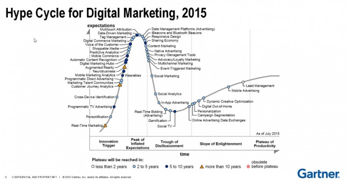 hypecycle4digitalmarketing-1024x533