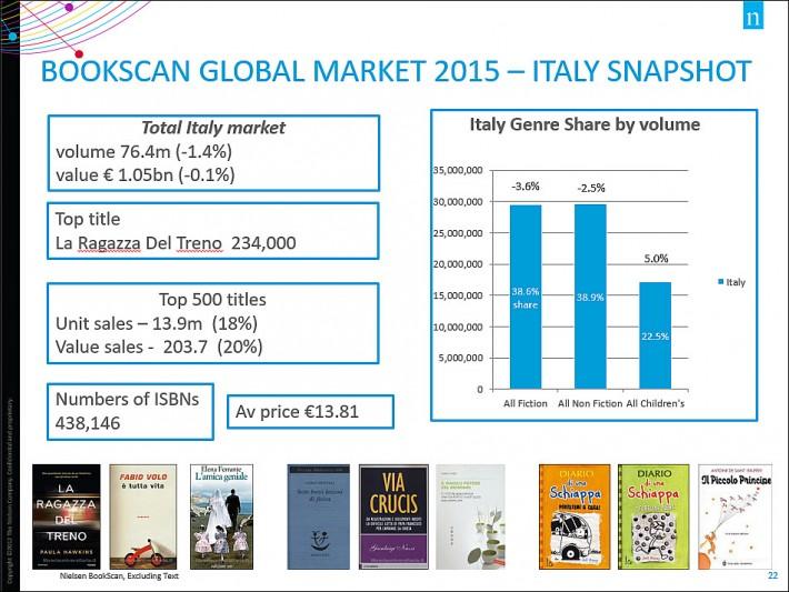 Nielsen BookScan Global Market 2015 Italy Snapshot