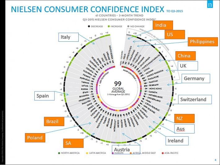 Nielsen Consumer Confidence, Q3 2015