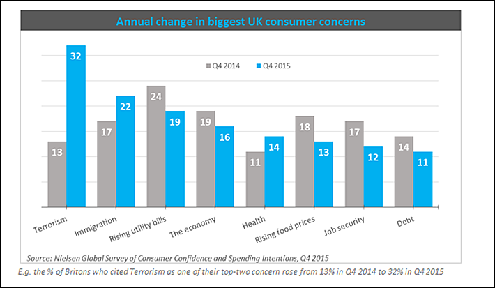 Annual change in UK consumer concerns, per the Nielsen Global Survey of Consumer Confidence and Spending Intentions, Q4 2015
