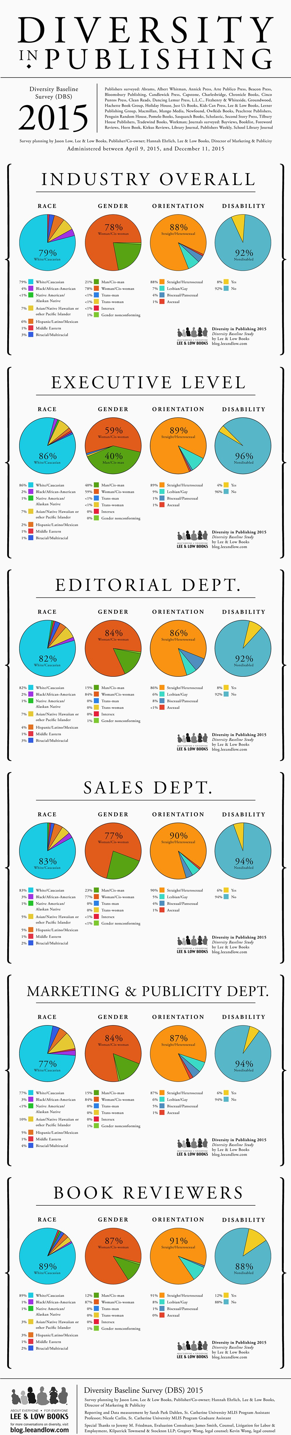 7 Stats About Diversity In Book Publishing That Reveal The