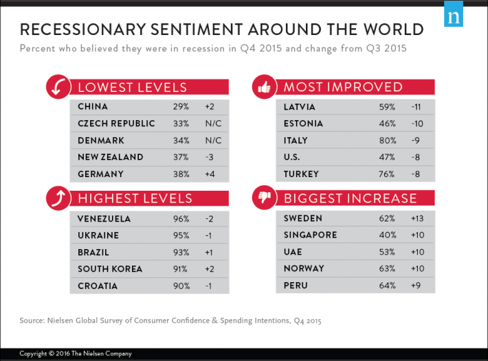 Recessionary Sentiment Around the World in Q4 2015: Nielsen