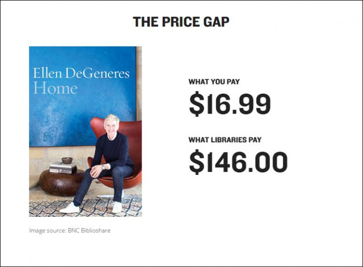 One of a series of price comparisons from Canadian Public Libraries for Fair Ebook Pricing, showing what a private consumer might pay for a popular title and how much the same title costs a library.