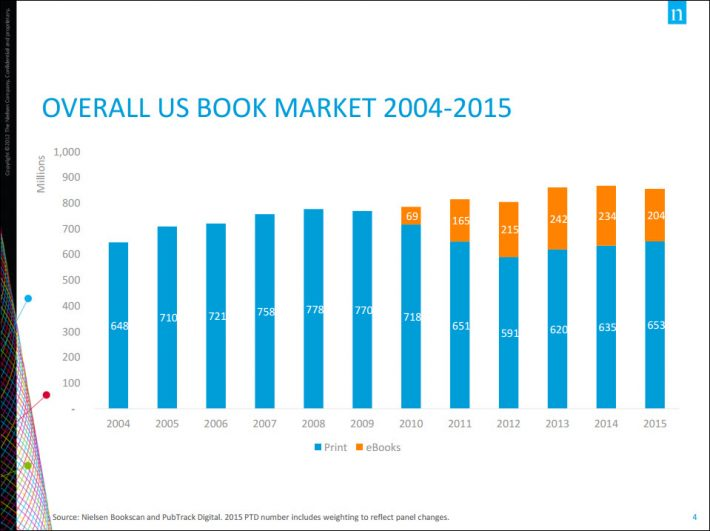 Graphic provided by Nielsen Book