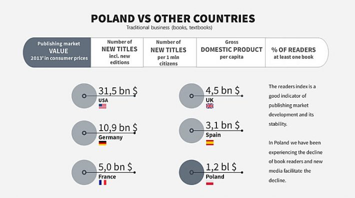 Information presented at BEA indicates that Poland has suffered a significant decline in readership, exacerbated by the competition of new media. Image provided by Włodzimierz Albin.