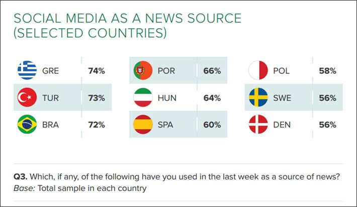From Reuters Institute Digital News Report 2016