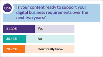 DCL-CIDM survey 'Following the Trends 2016 - Is Your Content Ready?'