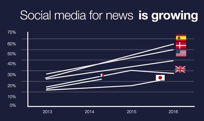 From Reuters Institute Digital News Report 2016, summary video