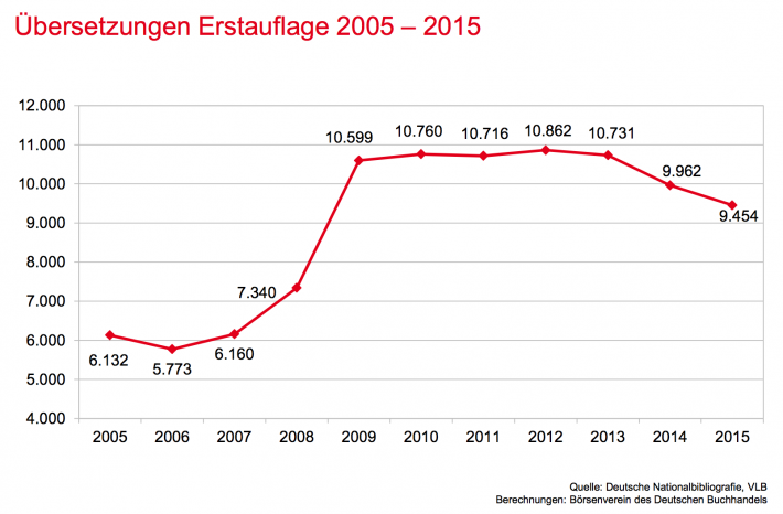 Number of translation rights to first-edition German titles sold abroad, 2005-2015 (Source: German Publishers and Booksellers Association)