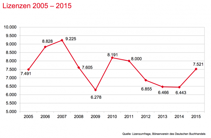 Number of licenses German publishers sold abroad from 2005-2015 (Source: German Publishers and Booksellers Assocation)