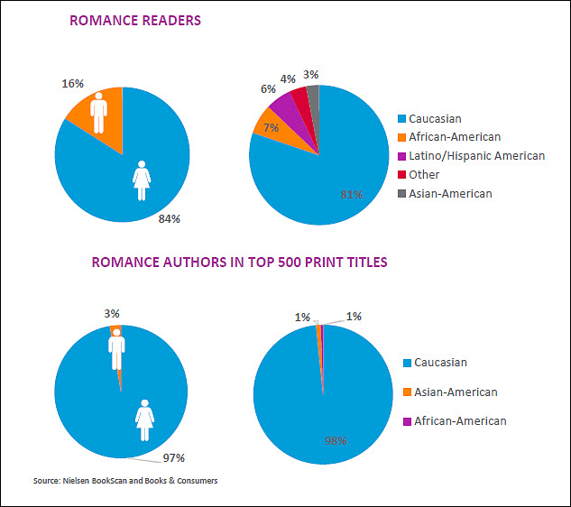 Chart: Nielsen Romance Market Snapshot 2016