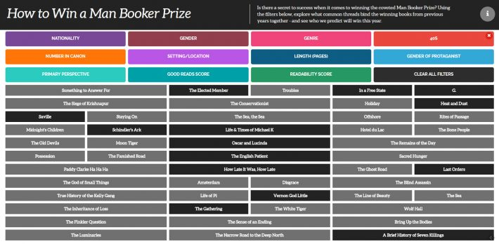 A filtering grid from VerveSearch at FlipSnack lets you sort Man Booker wins by a host of criteria. Image: FlipSnack