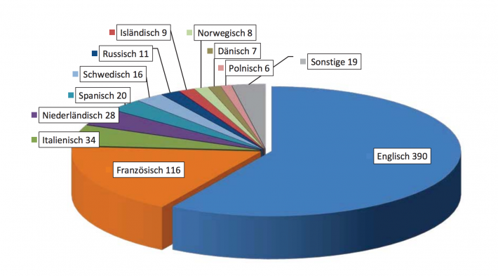 This graphe from the VdÜ shows the breakdown of translation contracts in Germany in 2015