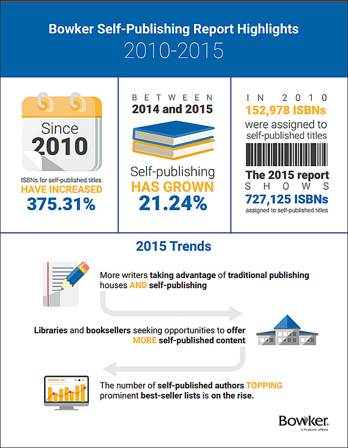 Infographic from ProQuest Bowker's 'Self-Publishing in the United States, 2010-2015, Print vs. Ebook'