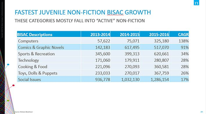 fastest-growing-juvenile-nonfiction
