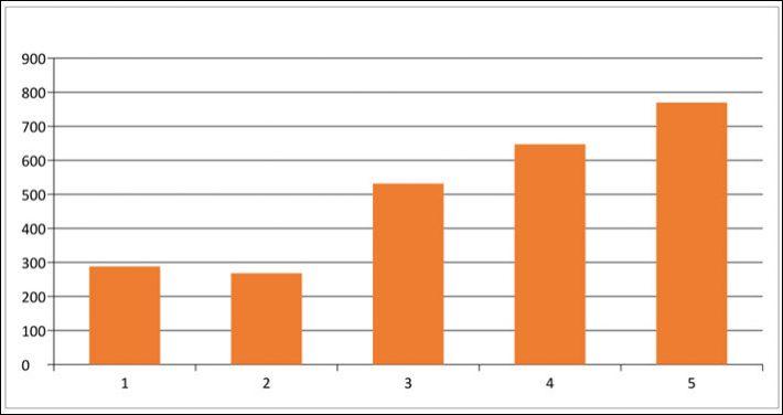 nielsen-chart-2