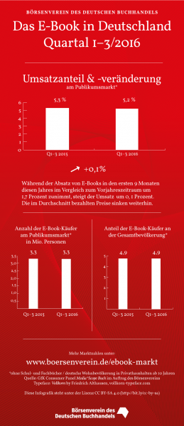 Infographic from the German Publishers and Booksellers Association showing ebook sales in the first three quarters of 2016, as compared with 2015. Click to see full-sized image