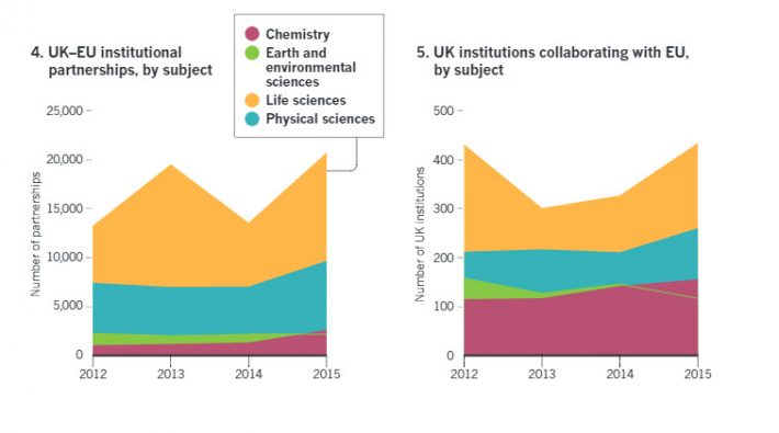 The Nature Index Collaborations supplement includes these charts, tracking UK-EU institutional partnerships by subject (left) and UK institutions collaborating with the EU, by subject. Image: Nature Index Collaborations 2016 supplement