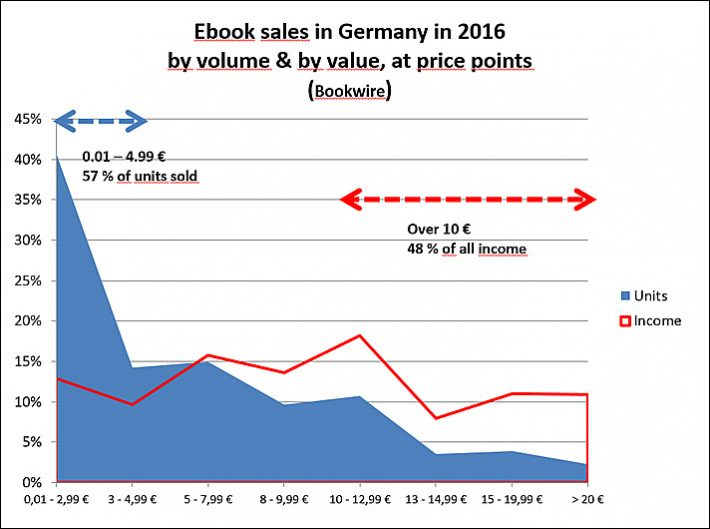 2017 global ebook report as many stories as markets global ebook report 2017 germanys 2016 ebook sales by volume and value source bookwire fandeluxe Images