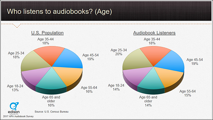 Audio Publishers Association: Third Year of Strong US Audiobook Sales Growth